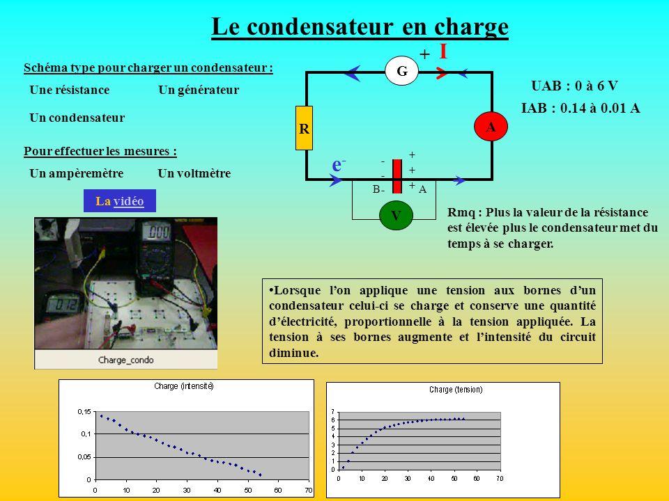 V ++++++ ------ AB I e-e- A R Lorsque lon applique une tension aux bornes dun condensateur celui-ci se charge et conserve une quantité délectricité, p