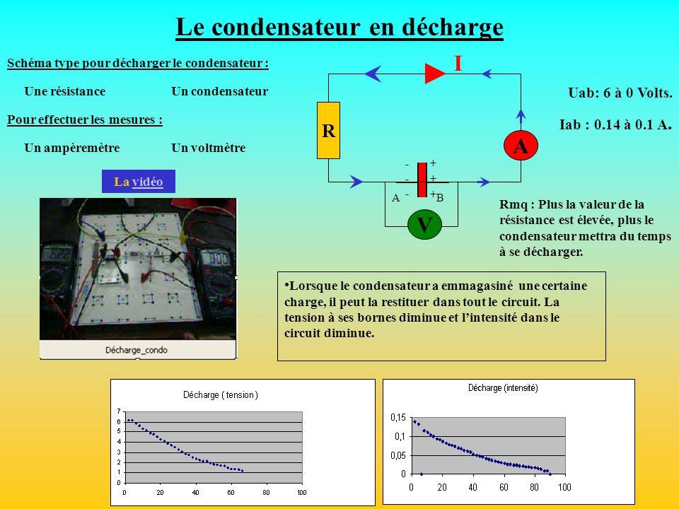 Le condensateur en décharge AB ++++++ ------ I V R A Lorsque le condensateur a emmagasiné une certaine charge, il peut la restituer dans tout le circu