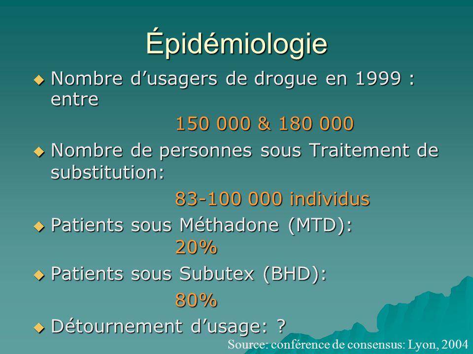 Épidémiologie Nombre dusagers de drogue en 1999 : entre Nombre dusagers de drogue en 1999 : entre 150 000 & 180 000 Nombre de personnes sous Traitement de substitution: Nombre de personnes sous Traitement de substitution: 83-100 000 individus Patients sous Méthadone (MTD): 20% Patients sous Méthadone (MTD): 20% Patients sous Subutex (BHD): Patients sous Subutex (BHD):80% Détournement dusage: .
