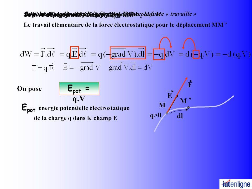 Le travail élémentaire de la force électrostatique pour le déplacement MM E M q>0 F M dl On pose E pot énergie potentielle électrostatique de la charge q dans le champ E Soit une charge ponctuelle q>0 placée en un point M Soit le déplacement élémentaire MM Le point d application de la force se déplace: la force « travaille » E pot = q.V La particule subit une force Il existe en ce point M un champ E