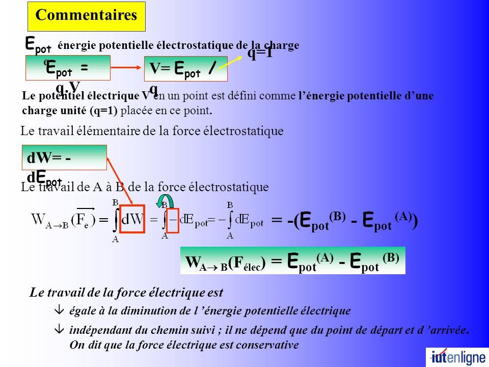 Le travail de A à B de la force électrostatique Le travail élémentaire de la force électrostatique Le travail de la force électrique est âégale à la diminution de l énergie potentielle électrique âindépendant du chemin suivi ; il ne dépend que du point de départ et d arrivée.