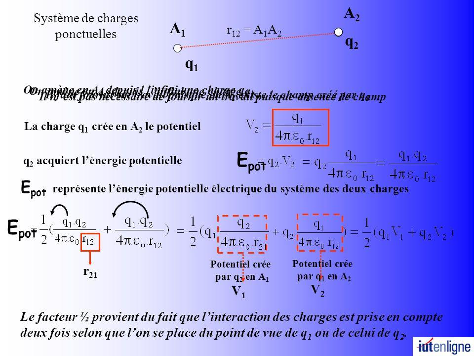 A1A1 q1q1 La charge q 1 crée en A 2 le potentiel Système de charges ponctuelles q 2 acquiert lénergie potentielle E pot représente lénergie potentielle électrique du système des deux charges Le facteur ½ provient du fait que linteraction des charges est prise en compte deux fois selon que lon se place du point de vue de q 1 ou de celui de q 2.