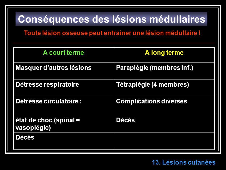 13. Lésions cutanées Conséquences des lésions médullaires A court termeA long terme Masquer dautres lésionsParaplégie (membres inf.) Détresse respirat