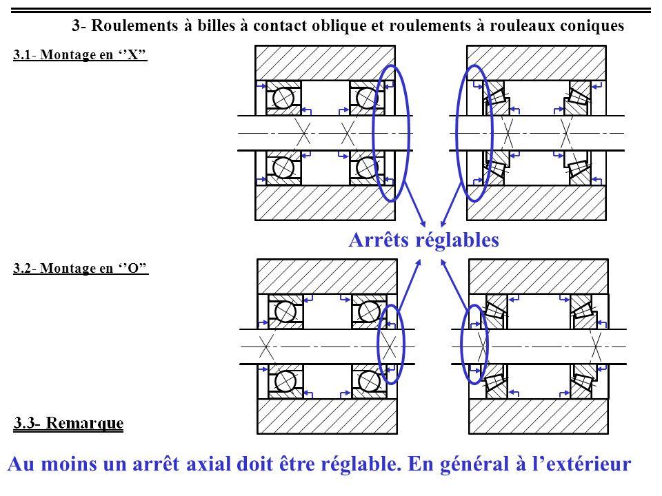 3- Roulements à billes à contact oblique et roulements à rouleaux coniques 3.2- Montage en O 3.1- Montage en X Au moins un arrêt axial doit être régla