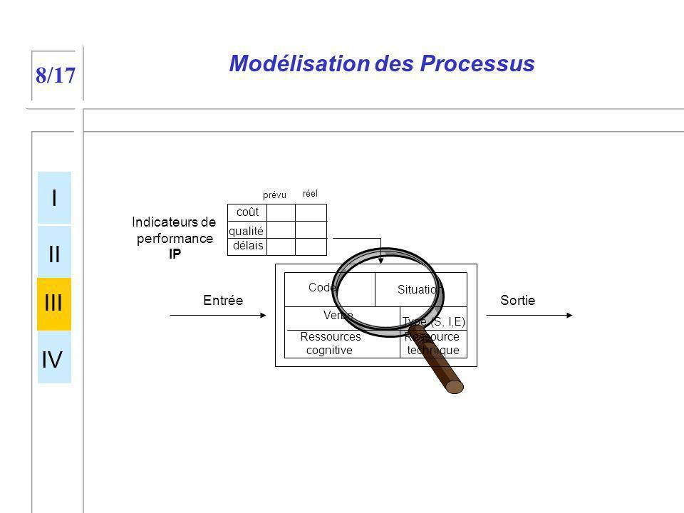 Modélisation des Processus Entrée Sortie Processus Réseau des activités I II III IV 8/17 Entrée Code Verbe Ressources cognitive Ressource technique In