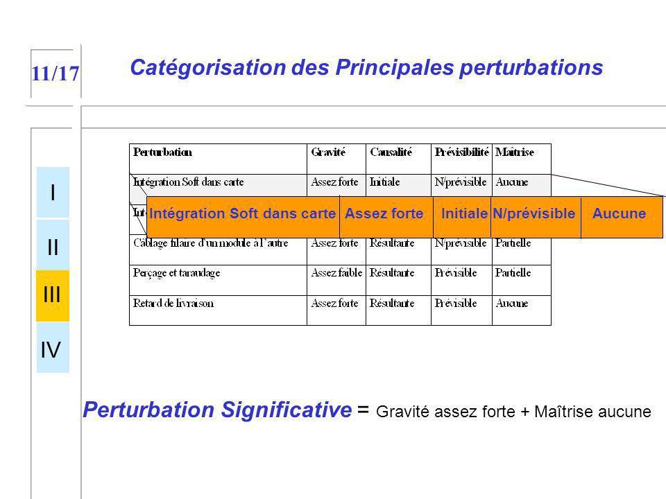 Catégorisation des Principales perturbations I II III IV 11/17 Perturbation Significative = Gravité assez forte + Maîtrise aucune Intégration Soft dan