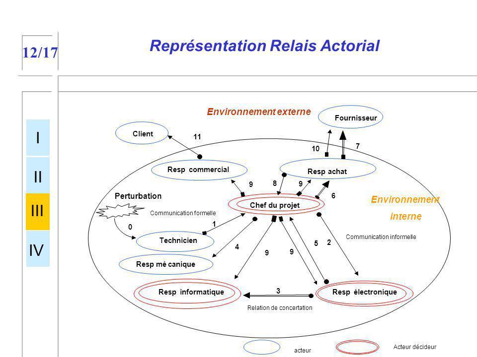 Représentation Relais Actorial 12/17 acteur Acteur décideur Client Fournisseur Technicien Respélectronique Respinformatique 0 1 2 3 5 Communication fo