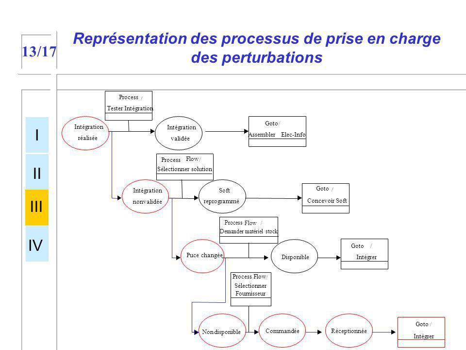Représentation des processus de prise en charge des perturbations I II III IV 13/17