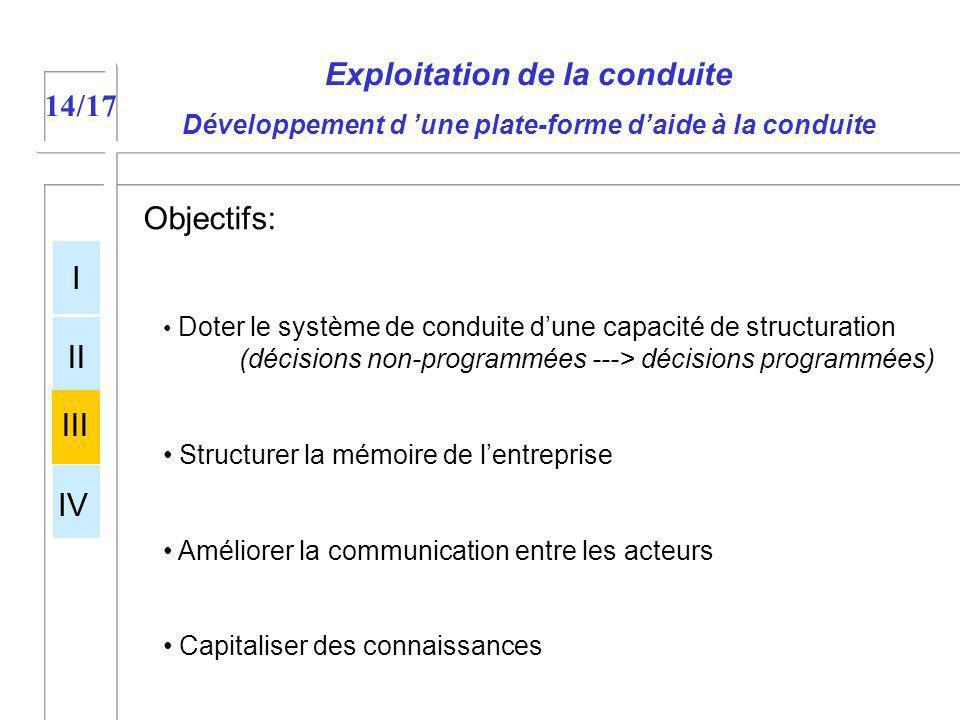14/17 Exploitation de la conduite Développement d une plate-forme daide à la conduite Objectifs: Doter le système de conduite dune capacité de structu