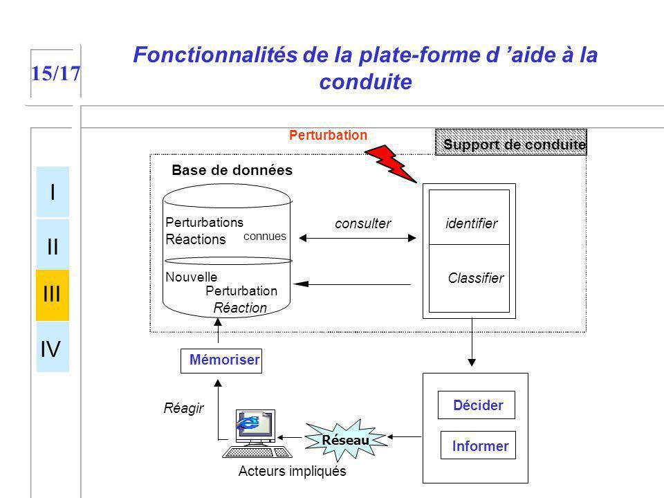 Fonctionnalités de la plate-forme d aide à la conduite I II III IV 15/17 Perturbation Informer Base de données Support de conduite connues Mémoriser D