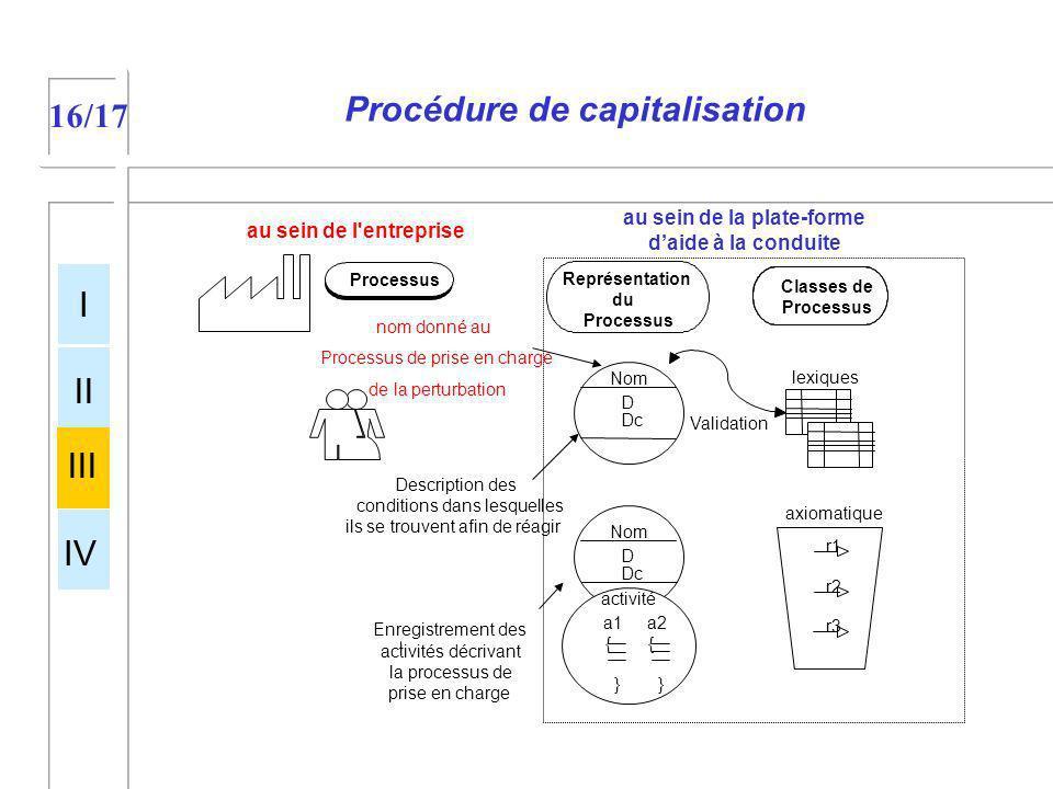 Procédure de capitalisation 16/17 I II III IV Nom D Dc lexiques Nom D Dc activité a1 { } a2 { } Validation nom donné au Processus de prise en charge d