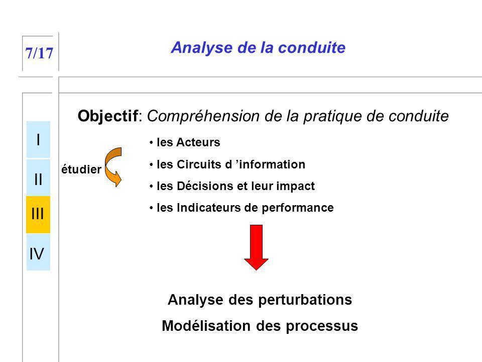 Analyse de la conduite Objectif: Compréhension de la pratique de conduite les Acteurs les Circuits d information les Décisions et leur impact les Indi