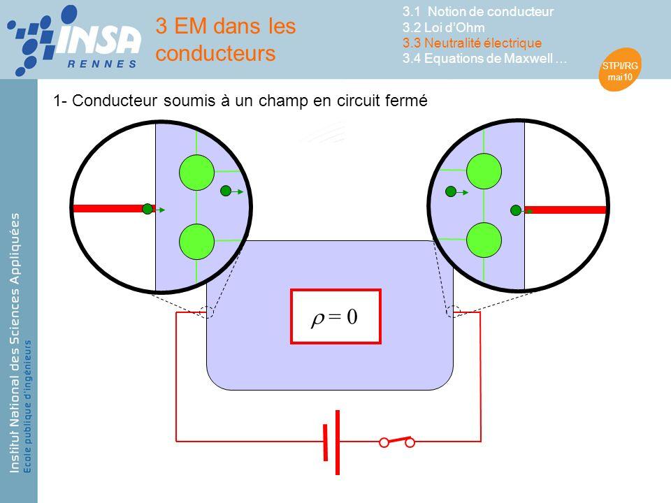 STPI/RG mai10 1- Conducteur soumis à un champ en circuit fermé = 0 3 EM dans les conducteurs 3.1 Notion de conducteur 3.2 Loi dOhm 3.3 Neutralité électrique 3.4 Equations de Maxwell …