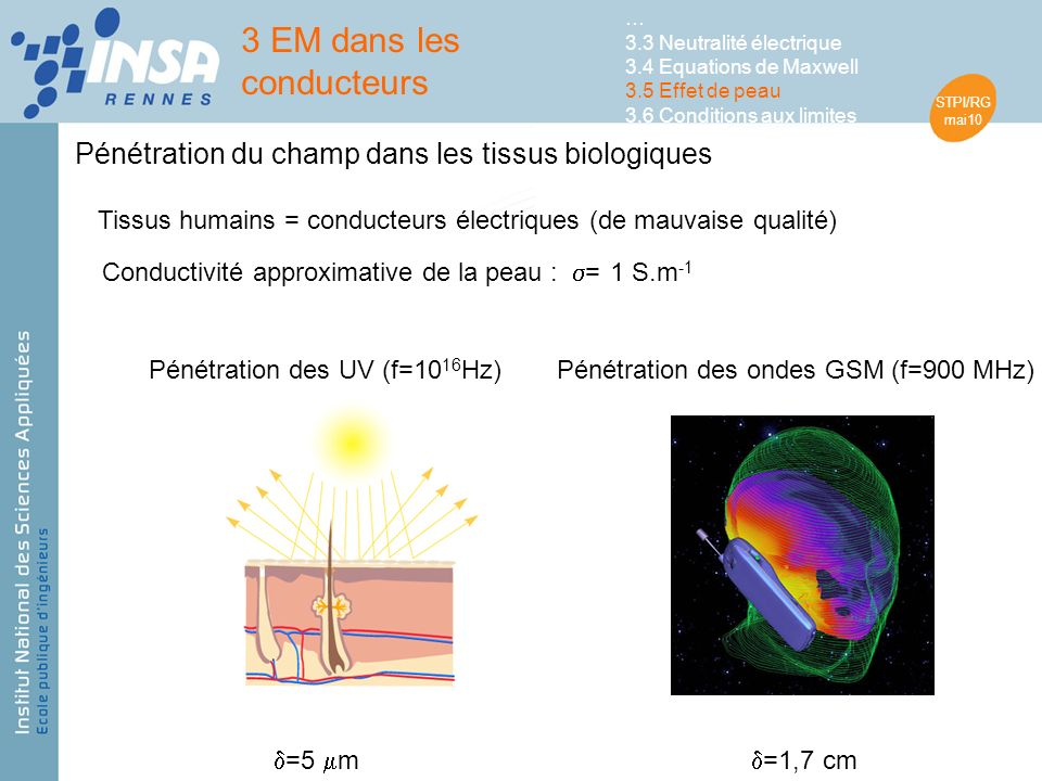 STPI/RG mai10 Tissus humains = conducteurs électriques (de mauvaise qualité) Conductivité approximative de la peau : = 1 S.m -1 Pénétration des UV (f=10 16 Hz)Pénétration des ondes GSM (f=900 MHz) =1,7 cm =5 m 3 EM dans les conducteurs … 3.3 Neutralité électrique 3.4 Equations de Maxwell 3.5 Effet de peau 3.6 Conditions aux limites Pénétration du champ dans les tissus biologiques
