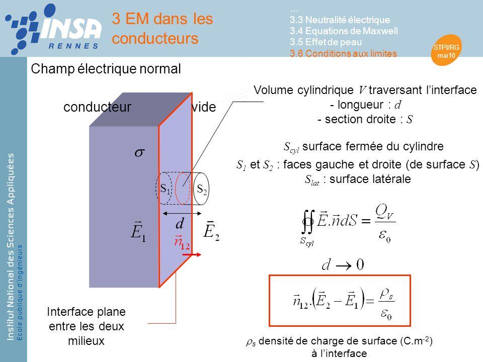 STPI/RG mai10 Interface plane entre les deux milieux Volume cylindrique V traversant linterface - longueur : d - section droite : S d conducteur … 3.3 Neutralité électrique 3.4 Equations de Maxwell 3.5 Effet de peau 3.6 Conditions aux limites S cyl surface fermée du cylindre S 1 et S 2 : faces gauche et droite (de surface S ) S lat : surface latérale S1S1 S2S2 s densité de charge de surface (C.m -2 ) à linterface 3 EM dans les conducteurs vide Champ électrique normal