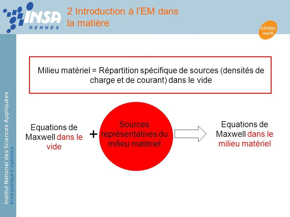 STPI/RG mai10 Milieu matériel = Répartition spécifique de sources (densités de charge et de courant) dans le vide Equations de Maxwell dans le vide + Sources représentatives du milieu matériel Equations de Maxwell dans le milieu matériel 2 Introduction à lEM dans la matière