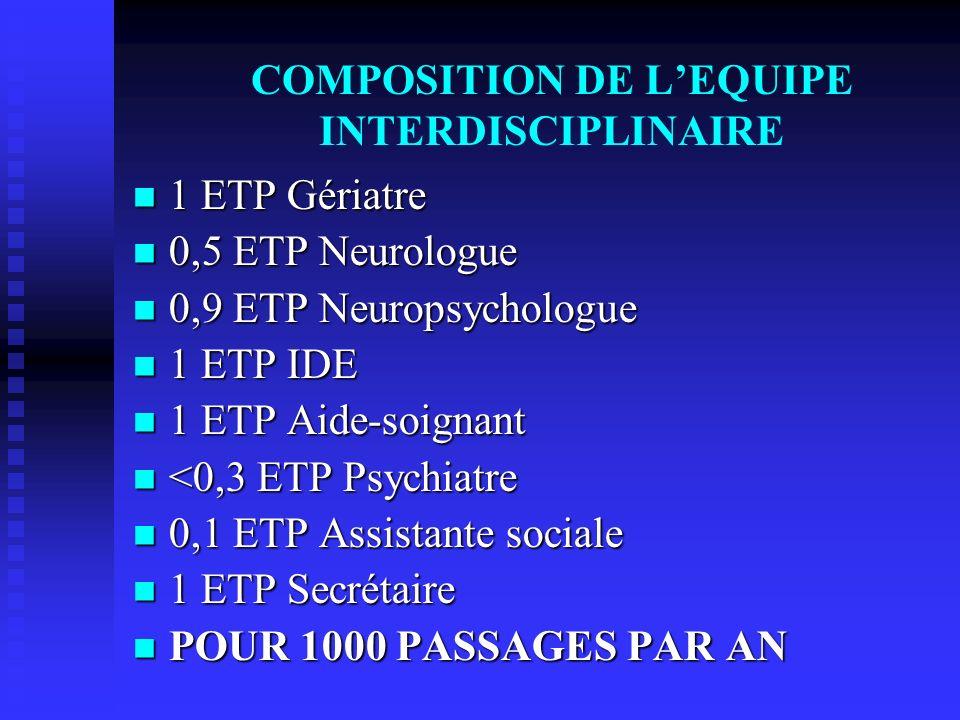 COMPOSITION DE LEQUIPE INTERDISCIPLINAIRE 1 ETP Gériatre 1 ETP Gériatre 0,5 ETP Neurologue 0,5 ETP Neurologue 0,9 ETP Neuropsychologue 0,9 ETP Neuropsychologue 1 ETP IDE 1 ETP IDE 1 ETP Aide-soignant 1 ETP Aide-soignant <0,3 ETP Psychiatre <0,3 ETP Psychiatre 0,1 ETP Assistante sociale 0,1 ETP Assistante sociale 1 ETP Secrétaire 1 ETP Secrétaire POUR 1000 PASSAGES PAR AN POUR 1000 PASSAGES PAR AN
