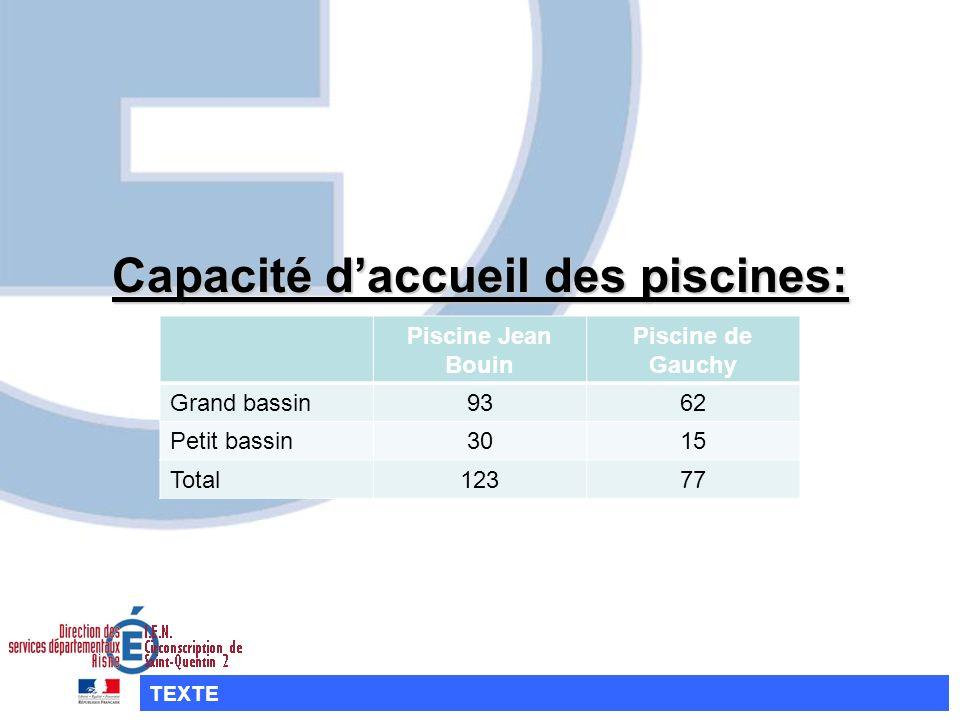 Capacité daccueil des piscines: TEXTE Piscine Jean Bouin Piscine de Gauchy Grand bassin9362 Petit bassin3015 Total12377