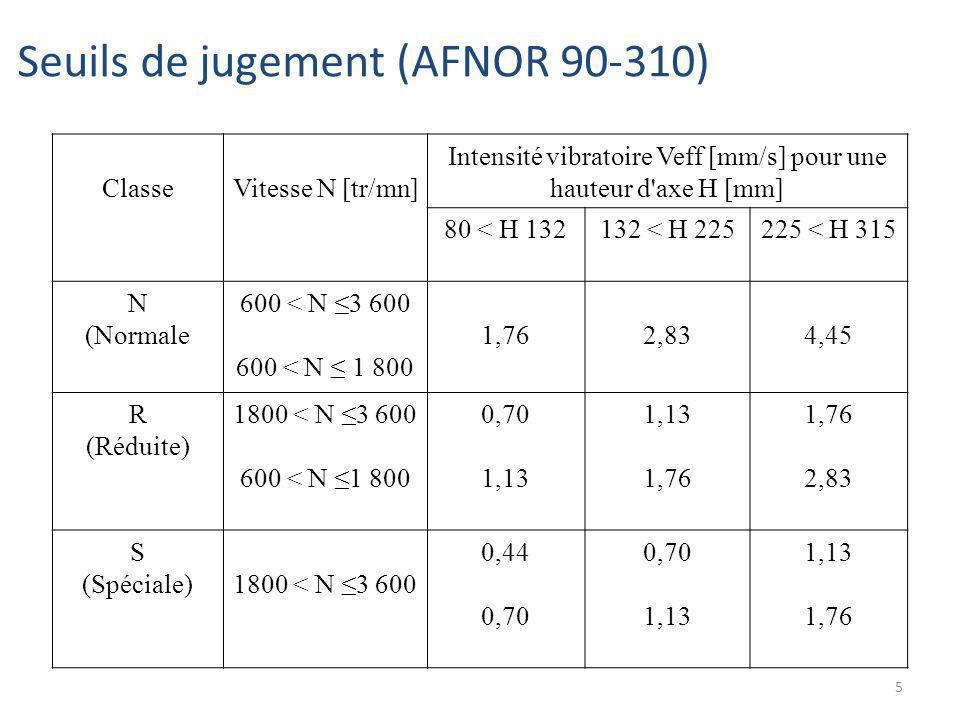 5 ClasseVitesse N [tr/mn] Intensité vibratoire Veff [mm/s] pour une hauteur d'axe H [mm] 80 < H 132132 < H 225225 < H 315 N (Normale 600 < N 3 600 600