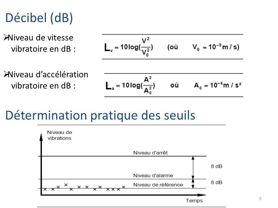 6 Décibel (dB) Niveau de vitesse vibratoire en dB : Niveau daccélération vibratoire en dB : Détermination pratique des seuils