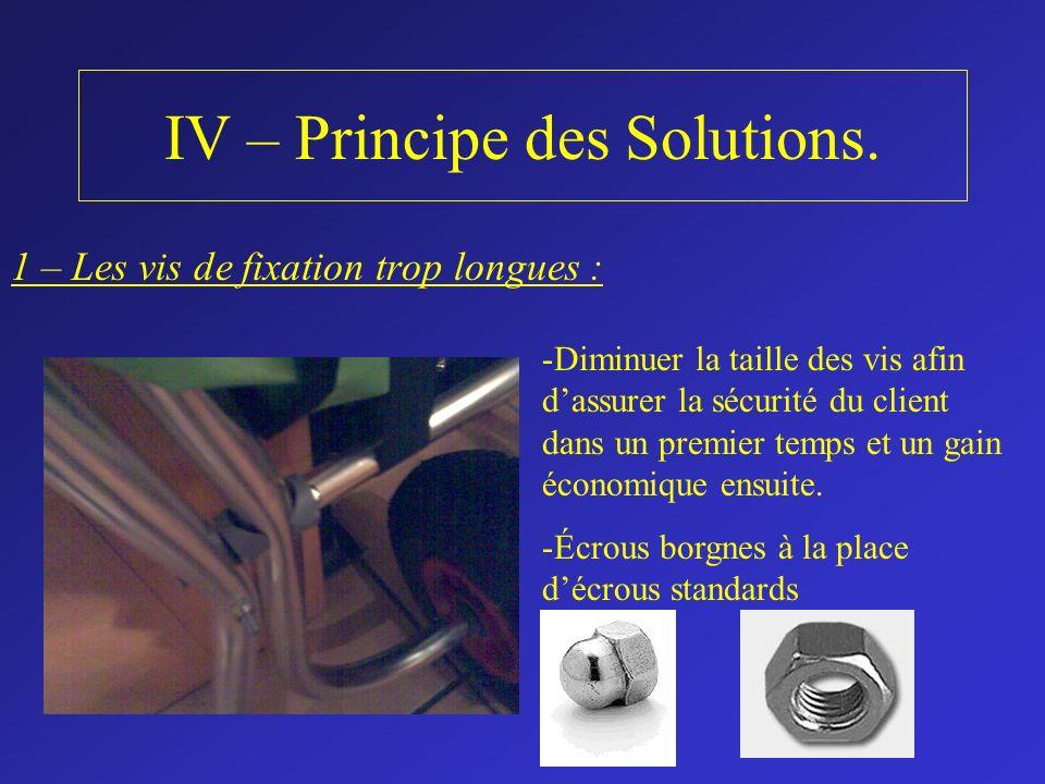 IV – Principe des Solutions. 1 – Les vis de fixation trop longues : -Diminuer la taille des vis afin dassurer la sécurité du client dans un premier te