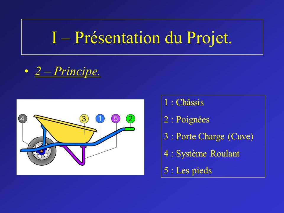 I – Présentation du Projet. 2 – Principe. 1 : Châssis 2 : Poignées 3 : Porte Charge (Cuve) 4 : Système Roulant 5 : Les pieds