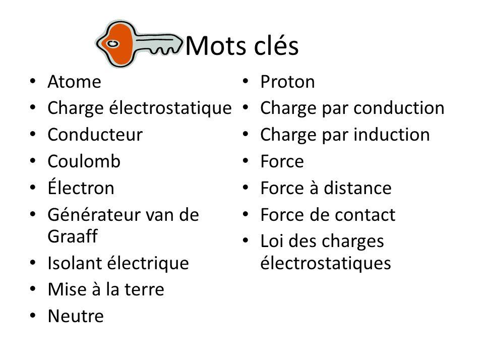 Mots clés Atome Charge électrostatique Conducteur Coulomb Électron Générateur van de Graaff Isolant électrique Mise à la terre Neutre Proton Charge par conduction Charge par induction Force Force à distance Force de contact Loi des charges électrostatiques