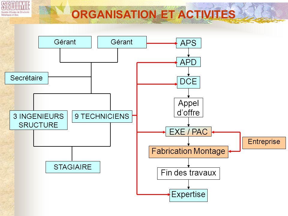 ORGANISATION ET ACTIVITES Fabrication Montage Fin des travaux APS DCE Appel doffre EXE / PAC Expertise APD Gérant 3 INGENIEURS SRUCTURE 9 TECHNICIENS