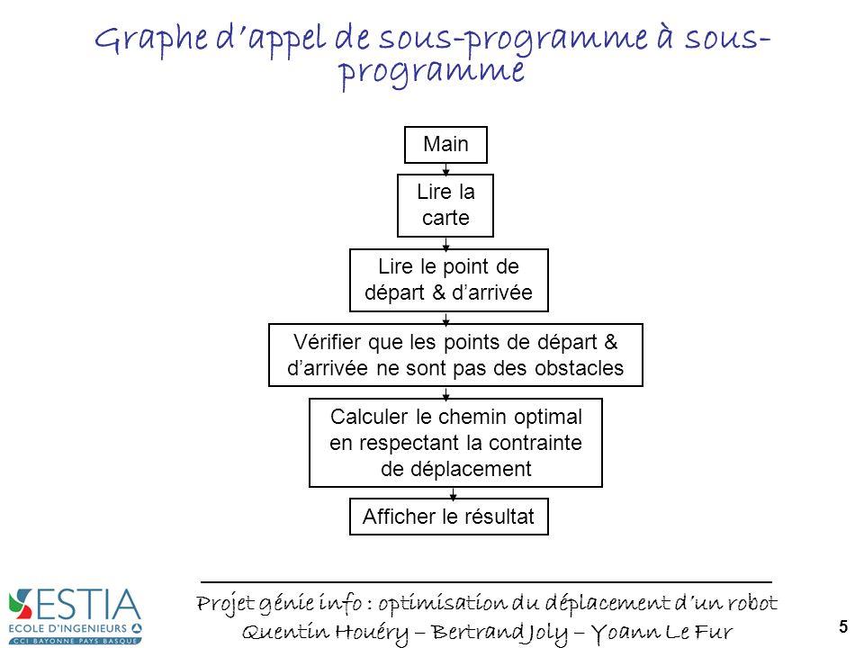Projet génie info : optimisation du déplacement dun robot Quentin Houéry – Bertrand Joly – Yoann Le Fur 5 Graphe dappel de sous-programme à sous- prog