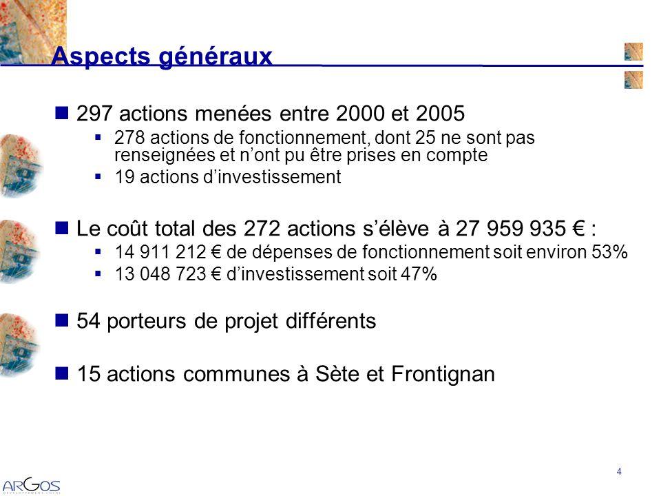 25 Fonctionnement Des contacts bilatéraux entre les partenaires, sans réelles modalités de suivi communes.