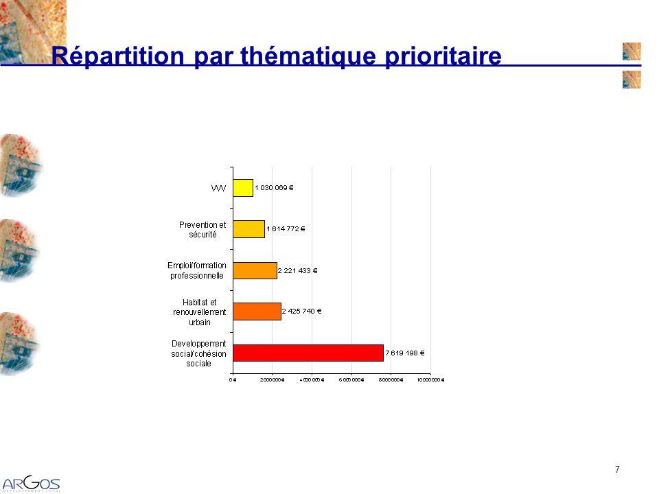 8 Synthèse générale des dépenses dinvestissement Le coût total sélève à 13 048 723 soit 47% des coûts totaux engagés entre 2000 et 2005.