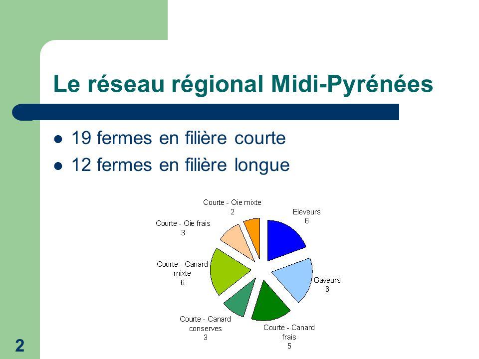 2 Le réseau régional Midi-Pyrénées 19 fermes en filière courte 12 fermes en filière longue