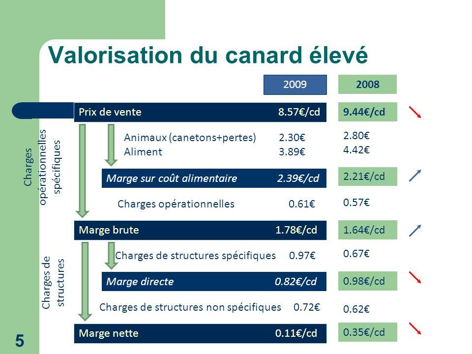 5 Prix de vente 8.57/cd Marge sur coût alimentaire 2.39/cd Animaux (canetons+pertes) 2.30 Aliment 3.89 Marge brute 1.78/cd Charges opérationnelles 0.61 Marge directe 0.82/cd Charges de structures spécifiques 0.97 Marge nette 0.11/cd Charges de structures non spécifiques 0.72 Valorisation du canard élevé Charges opérationnelles spécifiques Charges de structures 2009 9.44/cd 2008 1.64/cd 2.21/cd 2.80 4.42 0.67 0.57 0.62 0.98/cd 0.35/cd