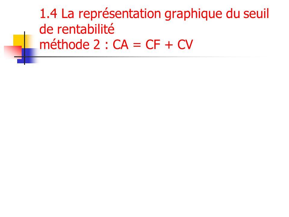 1.4 La représentation graphique du seuil de rentabilité méthode 2 : CA = CF + CV