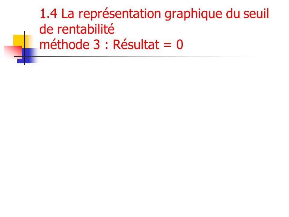 1.4 La représentation graphique du seuil de rentabilité méthode 3 : Résultat = 0