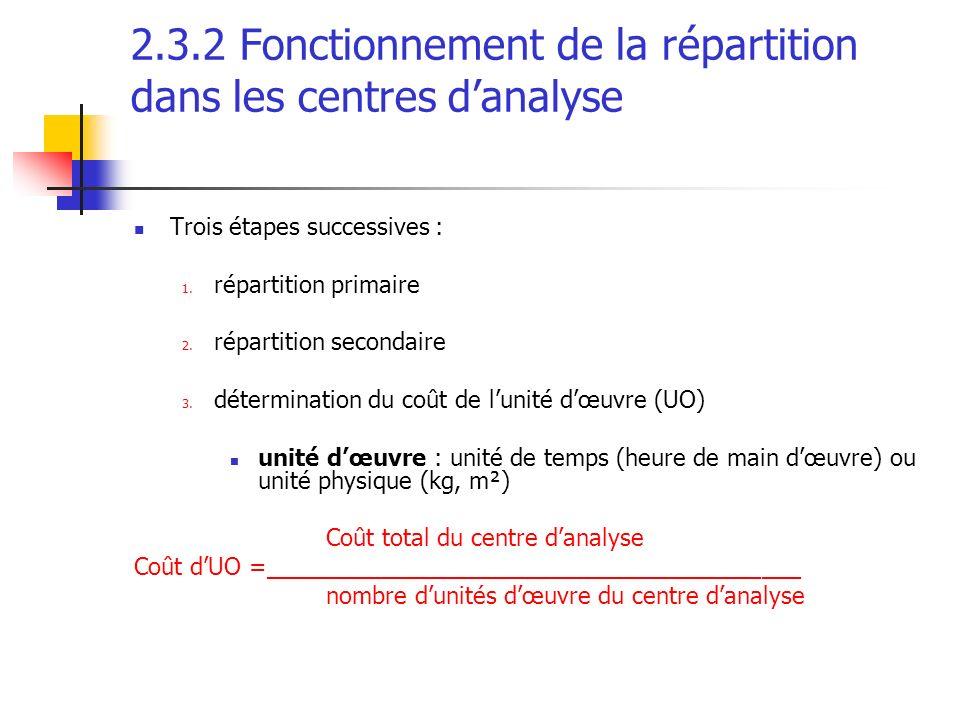 2.3.2 Fonctionnement de la répartition dans les centres danalyse Trois étapes successives : 1. répartition primaire 2. répartition secondaire 3. déter
