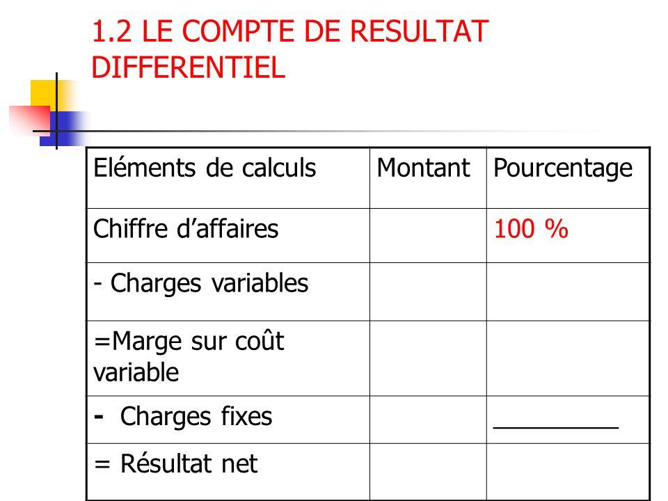 1.2 LE COMPTE DE RESULTAT DIFFERENTIEL Eléments de calculsMontantPourcentage Chiffre daffaires100 % - Charges variables =Marge sur coût variable - Cha