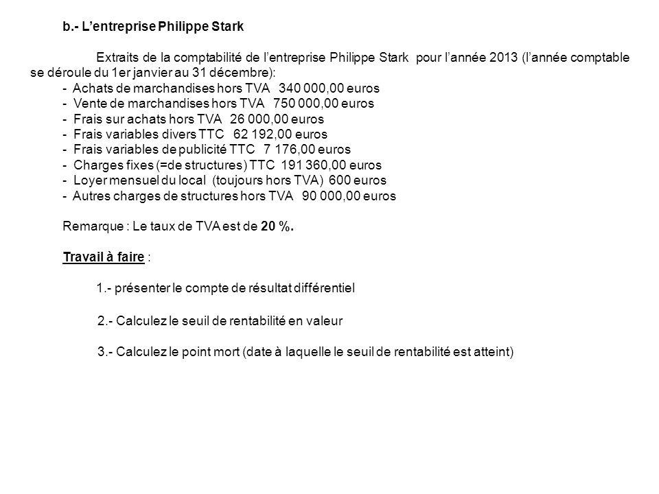 b.- Lentreprise Philippe Stark Extraits de la comptabilité de lentreprise Philippe Stark pour lannée 2013 (lannée comptable se déroule du 1er janvier au 31 décembre): - Achats de marchandises hors TVA 340 000,00 euros - Vente de marchandises hors TVA 750 000,00 euros - Frais sur achats hors TVA 26 000,00 euros - Frais variables divers TTC 62 192,00 euros - Frais variables de publicité TTC 7 176,00 euros - Charges fixes (=de structures) TTC 191 360,00 euros - Loyer mensuel du local (toujours hors TVA) 600 euros - Autres charges de structures hors TVA 90 000,00 euros Remarque : Le taux de TVA est de 20 %.