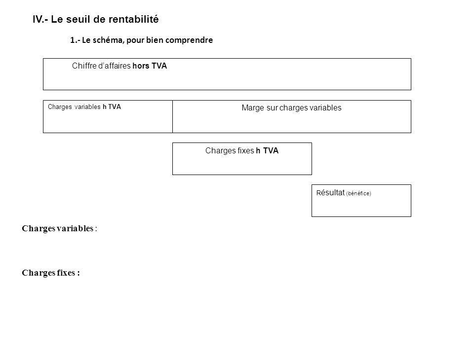 IV.- Le seuil de rentabilité Chiffre daffaires hors TVA Charges variables h TVA Marge sur charges variables Charges fixes h TVA R ésultat (bénéfice) Charges variables : Charges qui varient en fonction des quantités produites et distribuées ; par exemple, les achats de matières premières.
