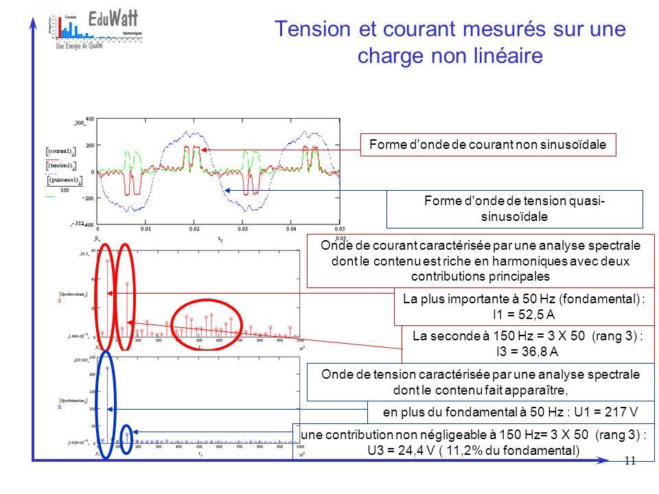 11 Tension et courant mesurés sur une charge non linéaire Forme d'onde de courant non sinusoïdaleForme d'onde de tension quasi- sinusoïdale Onde de co