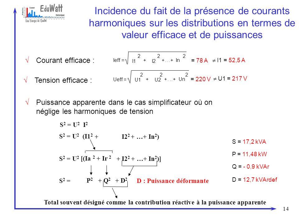 14 Incidence du fait de la présence de courants harmoniques sur les distributions en termes de valeur efficace et de puissances S 2 = U 2 I 2 S 2 = U