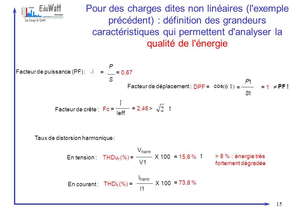 15 Pour des charges dites non linéaires (l'exemple précédent) : définition des grandeurs caractéristiques qui permettent d'analyser la qualité de l'én