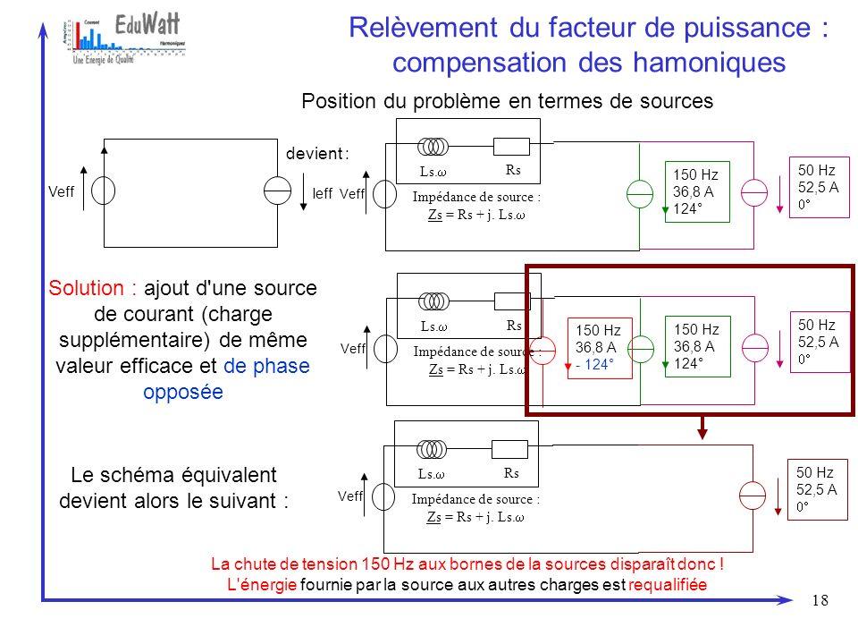18 Relèvement du facteur de puissance : compensation des hamoniques Position du problème en termes de sources Veff Ieff Veff Ls. Rs Impédance de sourc