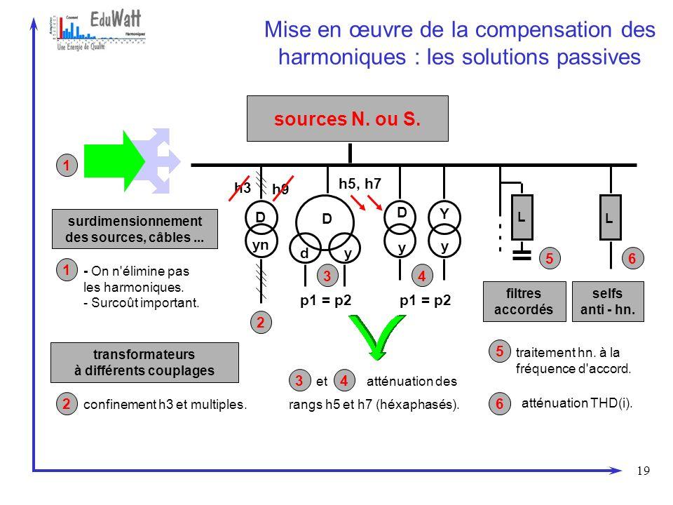 19 Mise en œuvre de la compensation des harmoniques : les solutions passives sources N. ou S. transformateurs à différents couplages 2 confinement h3