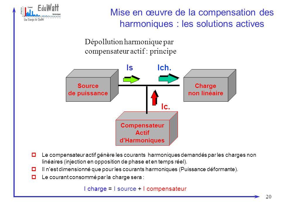 20 Mise en œuvre de la compensation des harmoniques : les solutions actives Dépollution harmonique par compensateur actif : principe Source de puissan