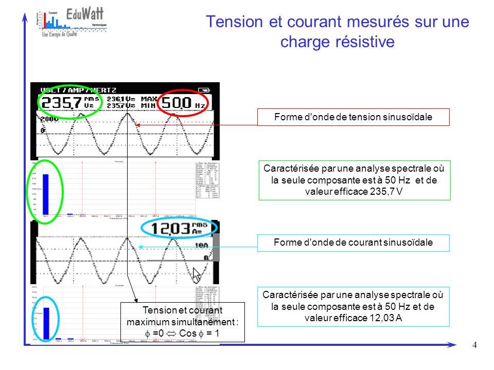 5 Tension et courant mesurés sur une charge inductive Forme d onde de tension sinusoïdale Forme d onde de courant sinusoïdale Caractérisée par une analyse spectrale où la seule composante est à 50 Hz et de valeur efficace 236,5V Caractérisée par une analyse spectrale où la seule composante est à 50 Hz et de valeur efficace 42,21 A Tension en avance sur le courant : = 45° Cos = 0.70 av