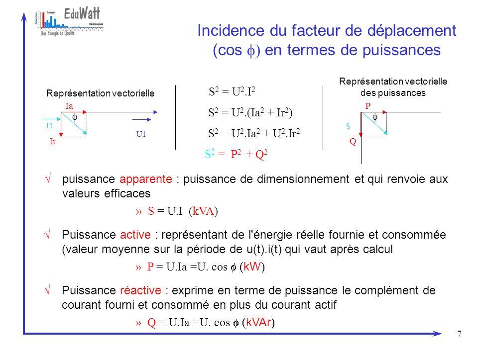 7 Incidence du facteur de déplacement (cos en termes de puissances I1 U1 Représentation vectorielle Ia Ir S 2 = U 2.(Ia 2 + Ir 2 ) S 2 = U 2.Ia 2 + U