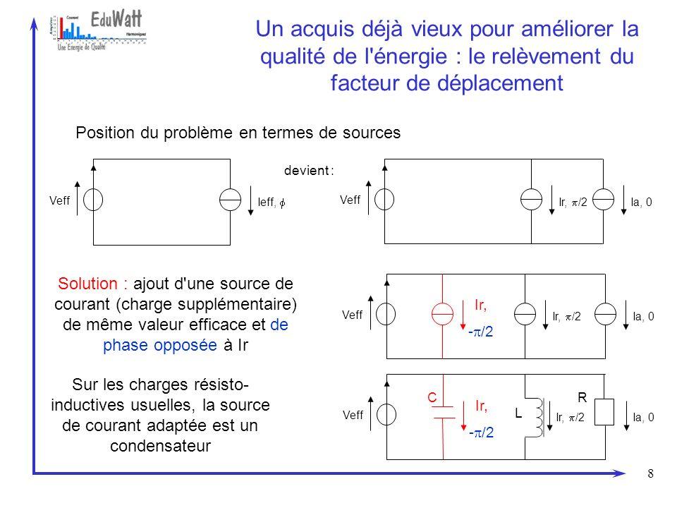 9 Conséquence du relèvement du facteur de déplacement Interprétation en représentation vectorielle Avant relèvement I1 U1 Ia Ir S P Q I1 U1 Ia Ir S P Q Relèvement - Ir - Q Après relèvement U1 I1 = Ia S = P Interprétation en termes de grandeurs physiques Diminution du courant efficace : échauffement moindre dans les lignes Diminution de la puissance réactive : plus de risques de pénalités de paiement de réactif L explication du phénomène harmonique basse fréquence sur les réseaux et son traitement sont totalement équivalents
