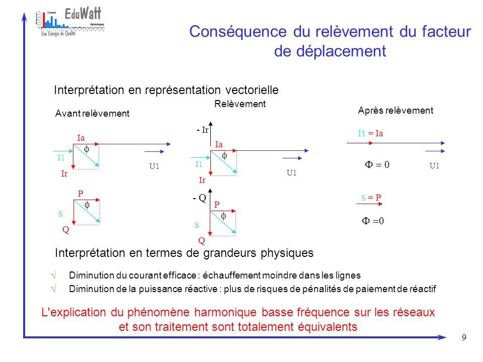 9 Conséquence du relèvement du facteur de déplacement Interprétation en représentation vectorielle Avant relèvement I1 U1 Ia Ir S P Q I1 U1 Ia Ir S P