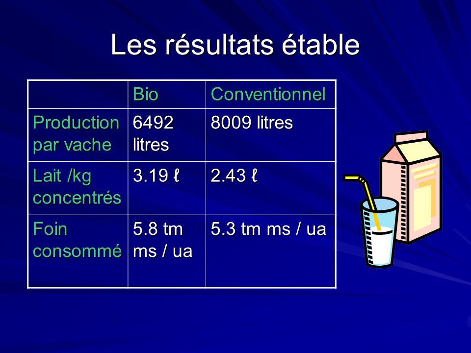 Les résultats étable BioConventionnel Production par vache 6492 litres 8009 litres Lait /kg concentrés 3.19 3.19 2.43 2.43 Foin consommé 5.8 tm ms / ua 5.3 tm ms / ua